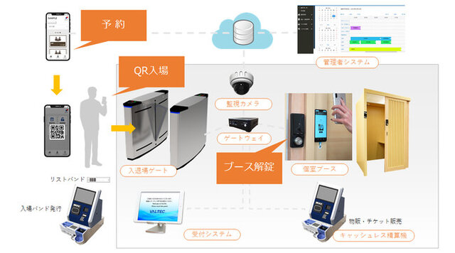 図1:店舗無人化システムのイメージ