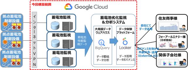 図1:Google Cloudを活用したシステム構成イメージ