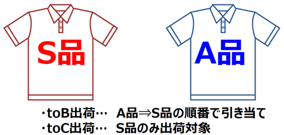 図3:商品の区分による在庫振り分け