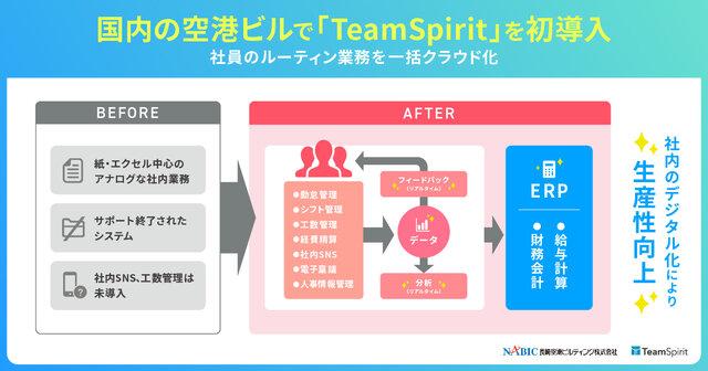 図1:「TeamSpirit」導入によるシステム構成イメージ
