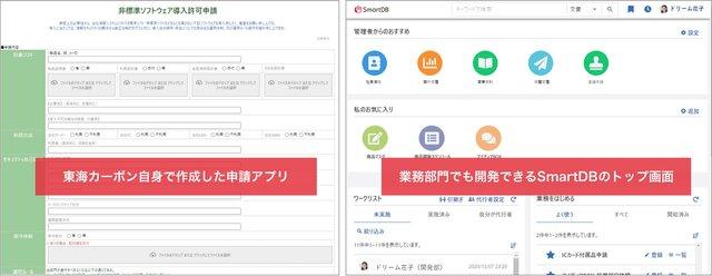 図1:「SmartDB」を用いた業務システム開発イメージ