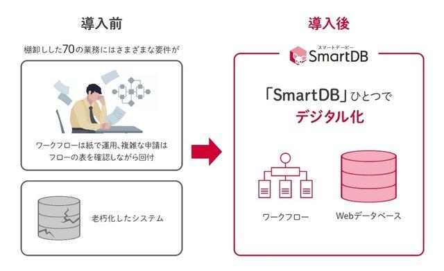 図1:「SmartDB」導入前の課題と導入後のイメージ
