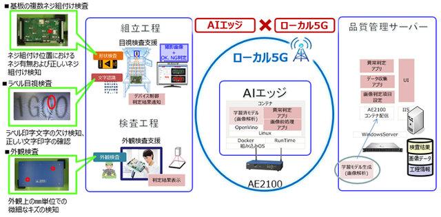 図2:OKI本庄工場での利用イメージ