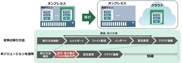 図1:「仮想マシン移行ソリューション」による移行イメージ図