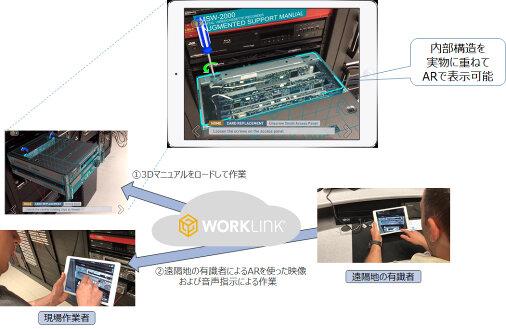 図1:「WorkLink」サービスイメージ