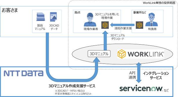 図2:3Dマニュアル作成支援とインテグレーションサービ...