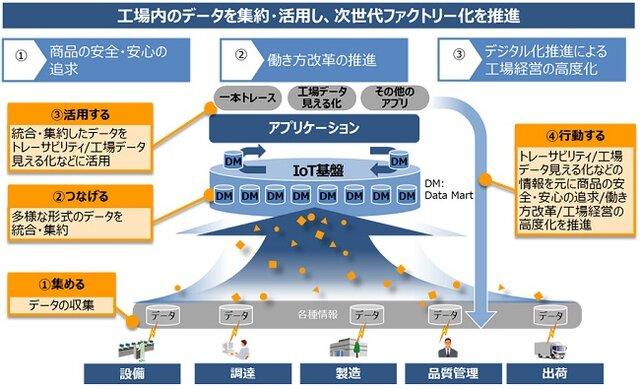 図2:IoT基盤を活用した次世代ファクトリーモデルの概念図