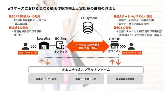 図1:オムニチャネルを想定したeコマース/リアル店舗の役割