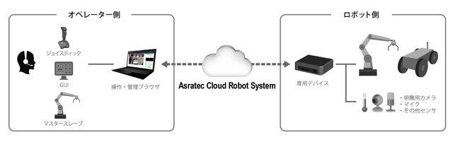 図1:Asratec Cloud Robot Syst...