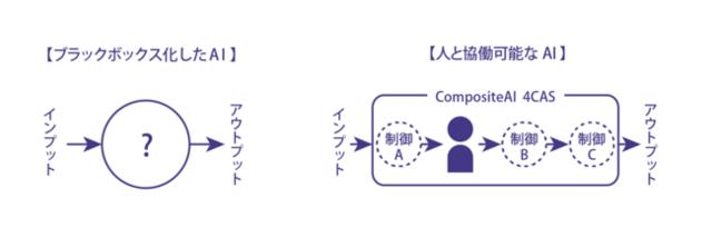図2:ブラックボックス化したAIと、人と協働可能なAI