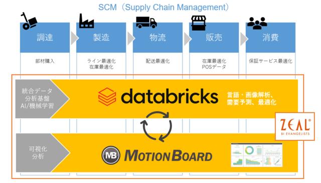 図1:3社が開発を進めるソリューションのイメージ