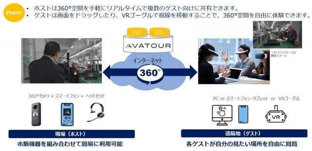 図1:「AVATOUR」の利用イメージ