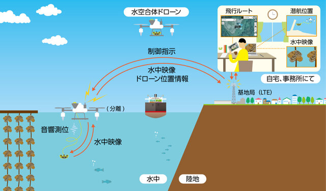 図1:「水空合体ドローン」機体利用イメージ