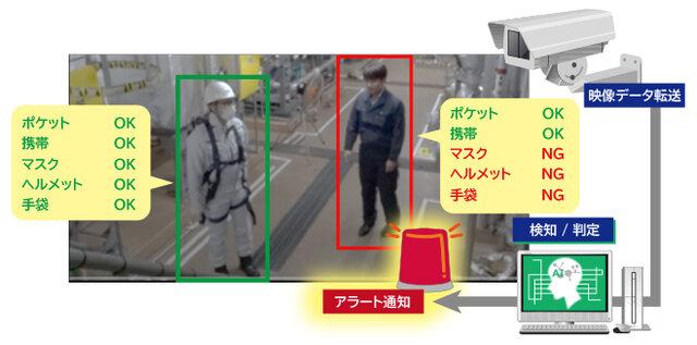 図1:「作業員安全確保支援ソリューション」の利用イメージ