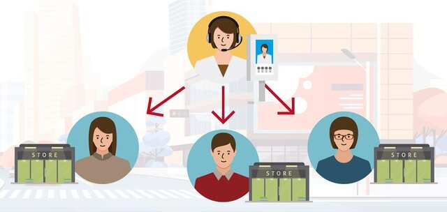 図2:複数拠点の受付や接客を、遠隔にいるスタッフが1人...