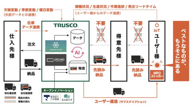 図3:ビジネスフロー図(2026年実現)