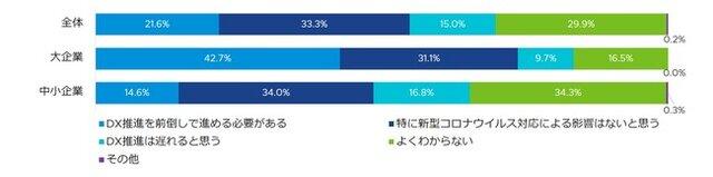 図2:「今後のDXへの対応」※n=大企業 103、中小...