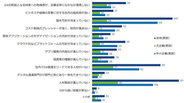 図3:「DX推進における課題」※n=大企業 103、中...