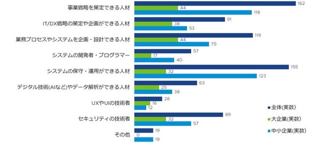 図4:「自社で育成したいIT/DX人材」※n=大企業 ...