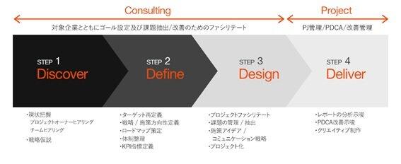 図3:CXの戦略立案時に考えるべき4つの「D」