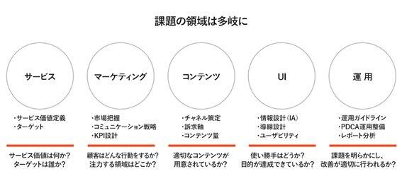図2:課題を可視化してから具体的な施策に落とし込む