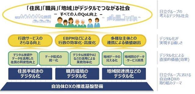図1:日立グループの考える「自治体DX推進で目指すデジ...