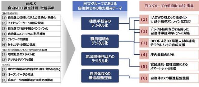 図2:自治体DX推進計画に対する日立グループの重点取り...