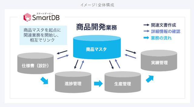 図1:SmartDBシステム全体構成イメージ