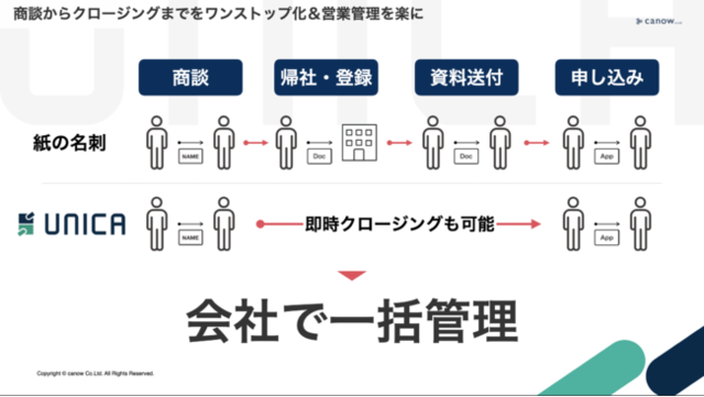図2:UNICAのアップデート後の営業管理イメージ