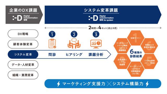 図2:DX診断 for システムのサービス概要