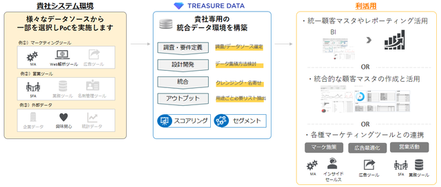 図1:実証実験支援サービスの概要
