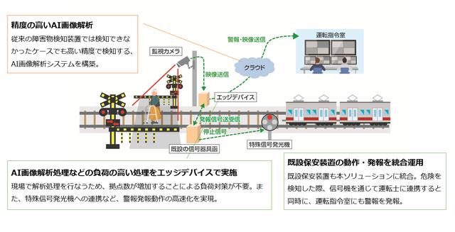 図1:「踏切AI監視カメラソリューション」の概要