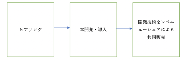 図1:事業推進の流れ