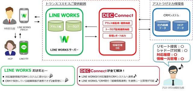 図1:LINE WORKSとCRM連携のイメージ