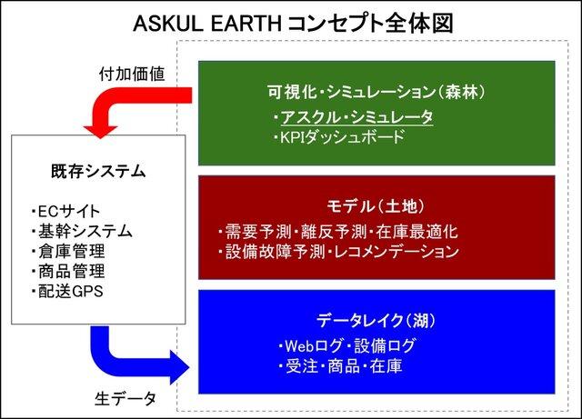 図1:「ASKUL EARTH」の概要