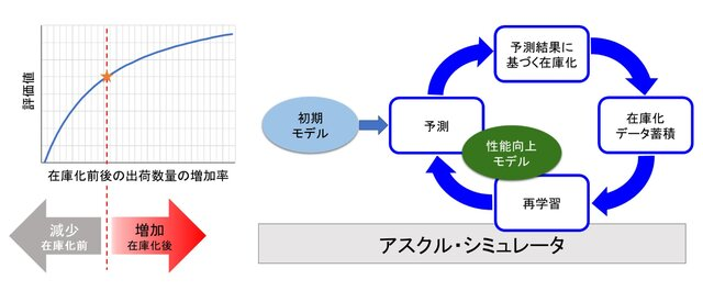 図2:「アスクル・シミュレータ」で運用開始した予測モデル