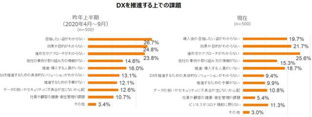 図2:「DXを推進する上での課題」(INDUSTRIA...