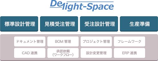 図1:Delight-Spaceの機能構成