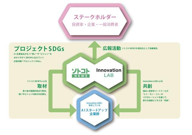 図1:プロジェクトSDGsの概要