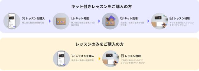 図2:「Lakitサービスご利用の流れ」