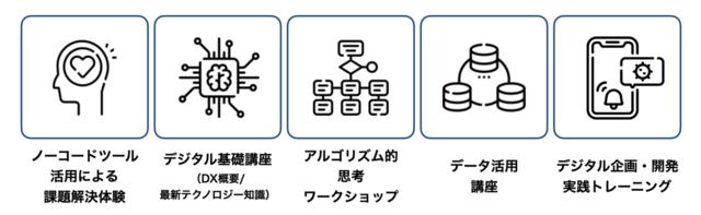 図1:DXレディネス研修の5つの基本コンテンツ