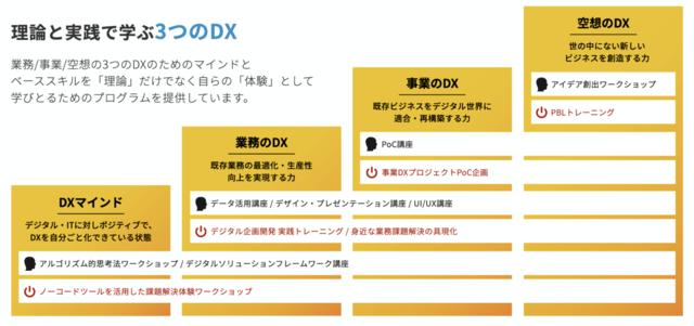 図2:DXレディネス研修のプログラムの全体像