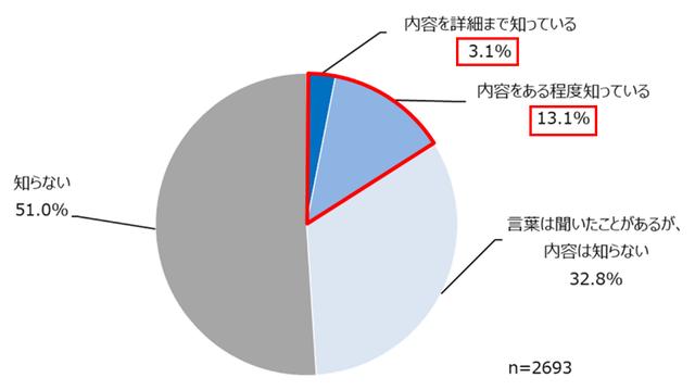 図1:DX(デジタルトランスフォーメーション)の認知度...