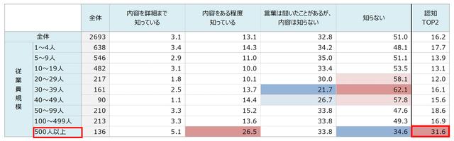 図3:従業員規模別の認知度