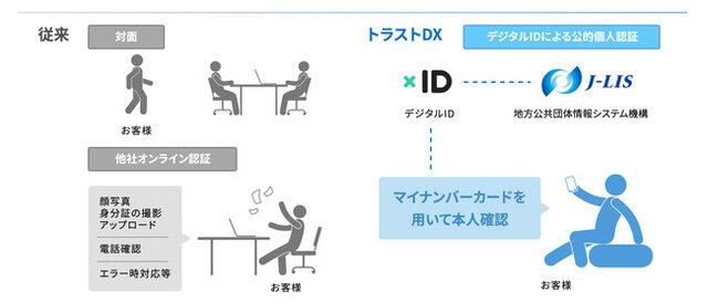図1:トラストDXの利用イメージ