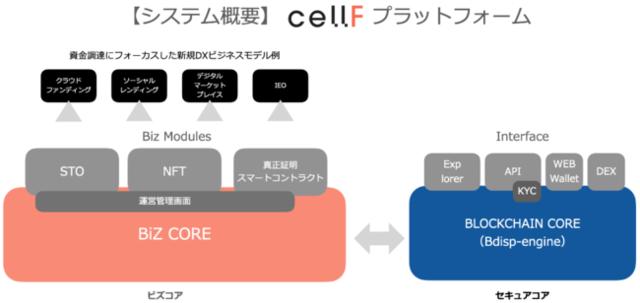 図1:cellFプラットフォームの概要
