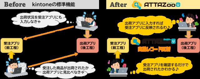図1:「ATTAZoo U」の利用前と利用後のイメージ