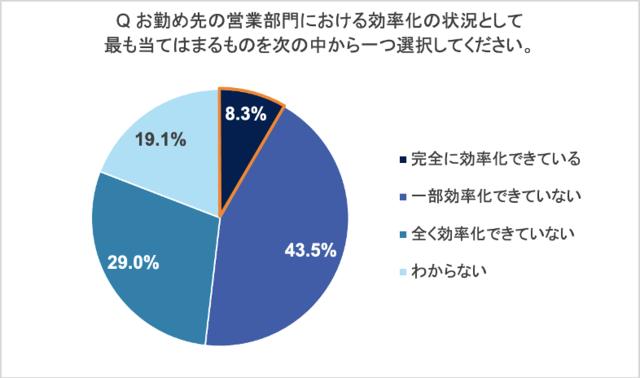 図1:営業部門の効率化の状況