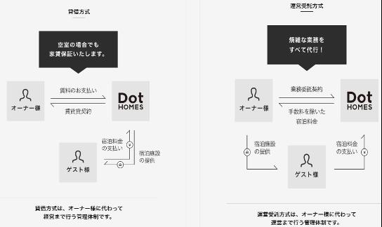 図1:「オペレーターサービス」の概要
