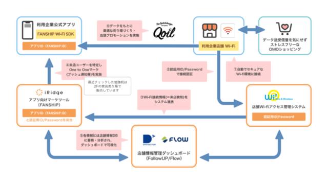 図1:リテールDXプラットフォームの概要